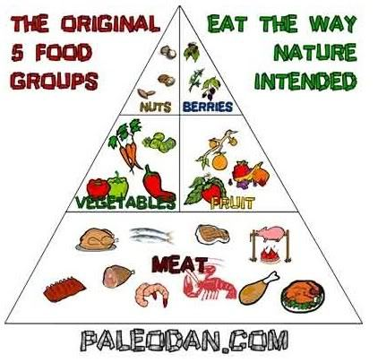 The Caveman Diet Food List